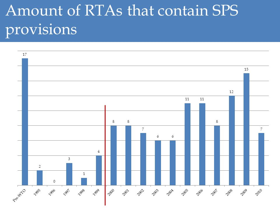 Amount of RTAs that contain SPS provisions