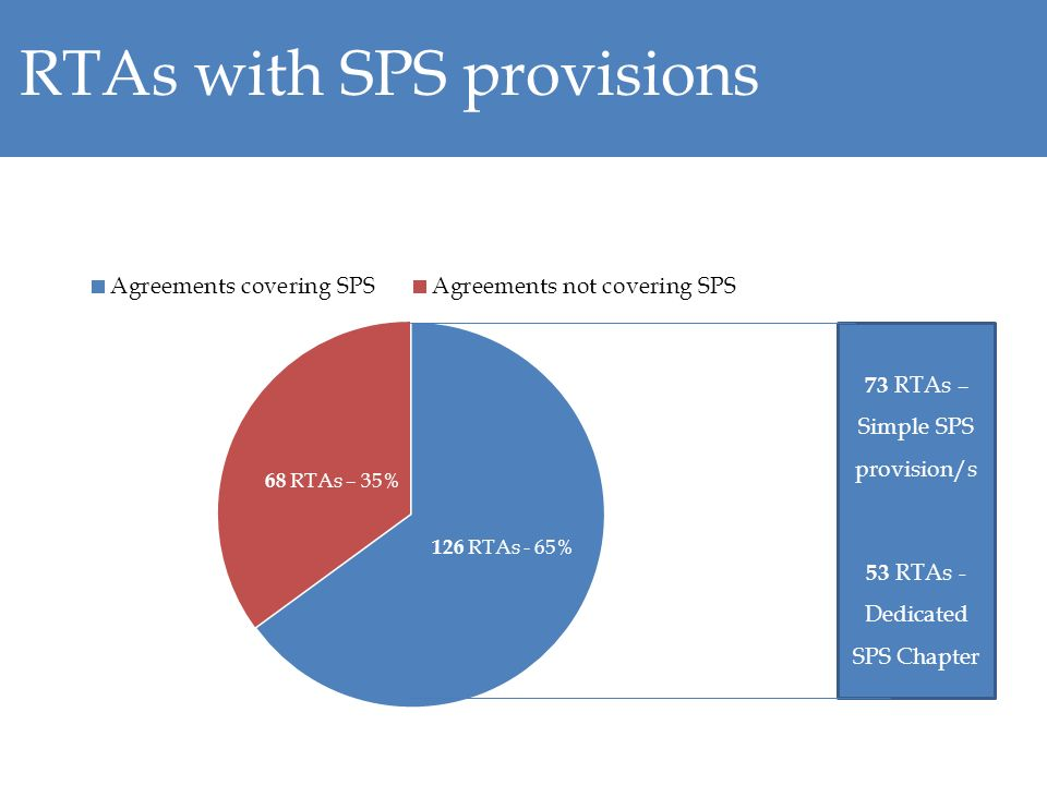 RTAs with SPS provisions 53 RTAs - Dedicated SPS Chapter 73 RTAs – Simple SPS provision/s