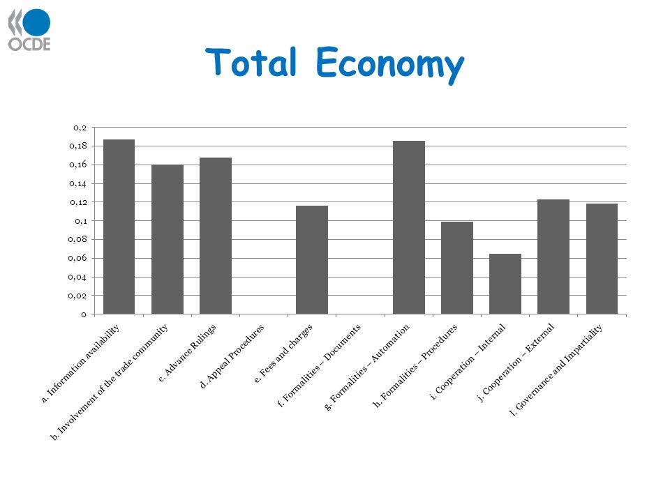 Total Economy