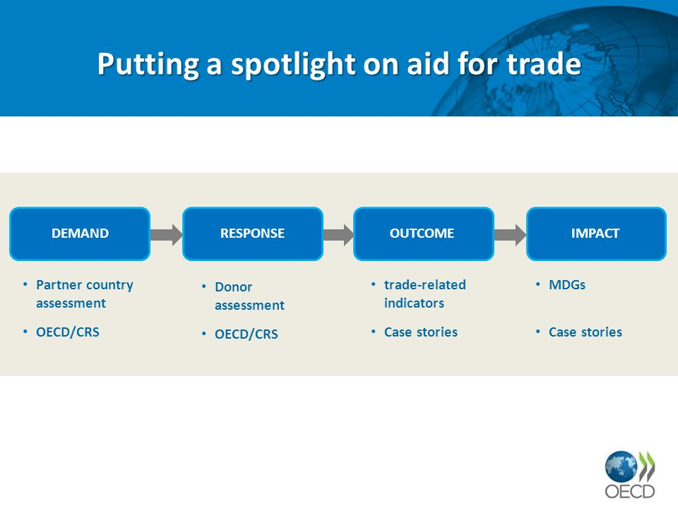 DEMAND Putting a spotlight on aid for trade RESPONSEOUTCOMEIMPACT Partner country assessment OECD/CRS Donor assessment OECD/CRS trade-related indicators Case stories MDGs Case stories