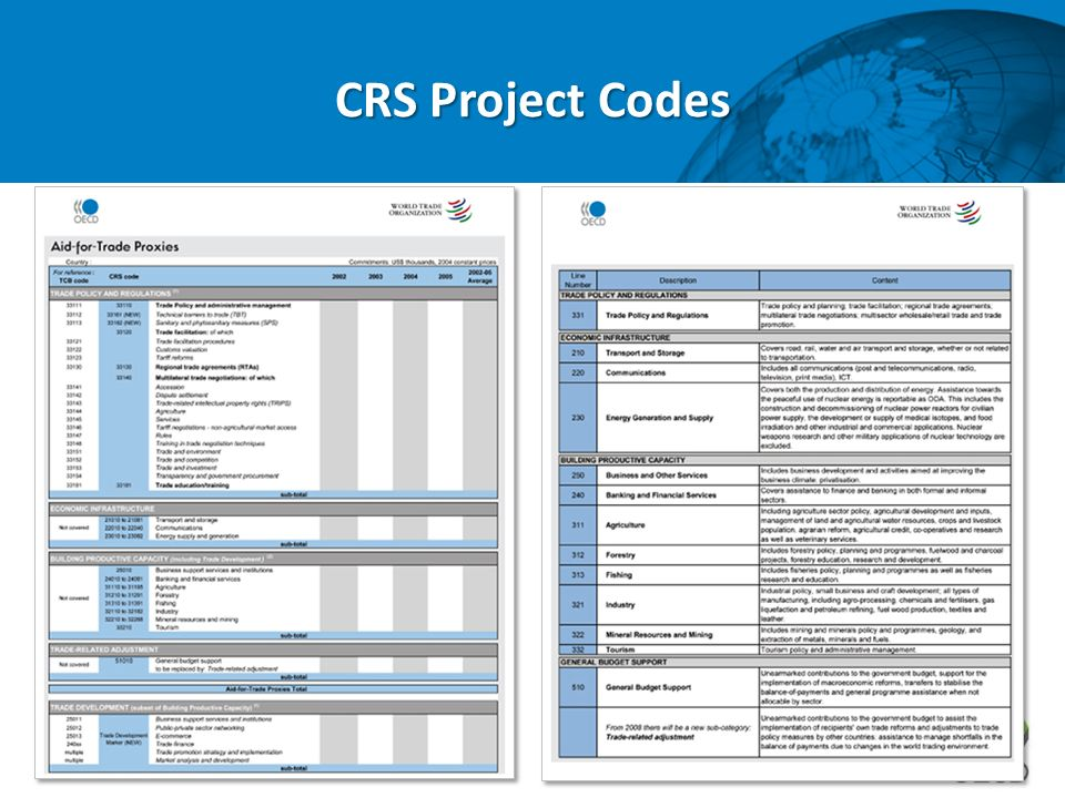 CRS Project Codes