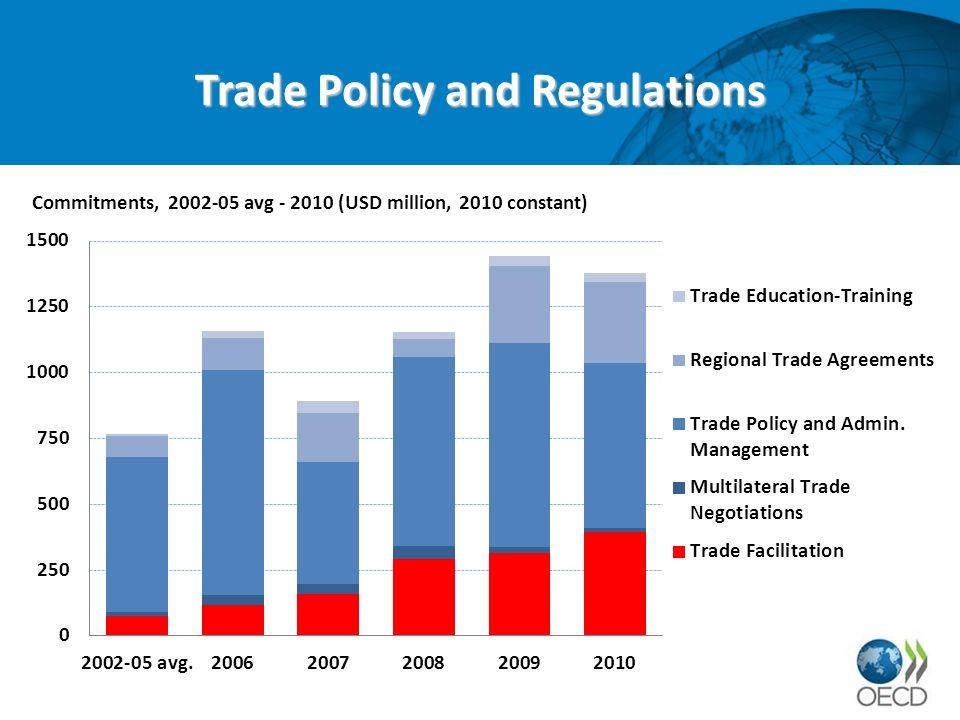 Total Aid for Trade Facilitation