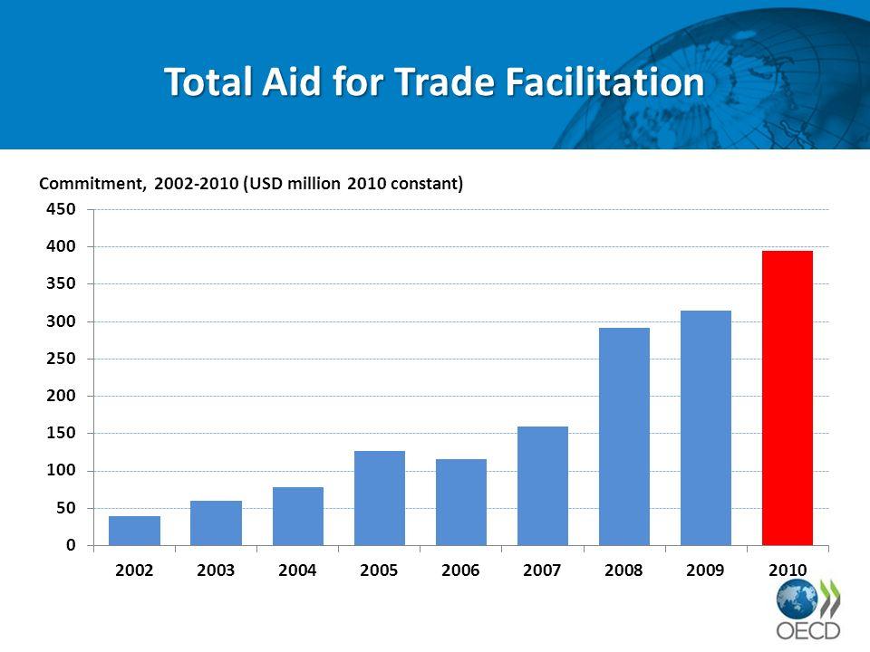 Aid for Trade Facilitation by region