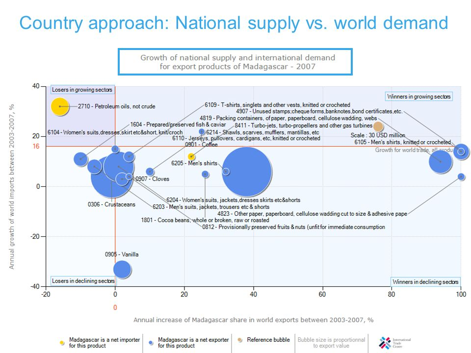 Country approach: National supply vs. world demand