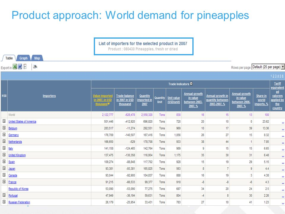 Product approach: World demand for pineapples