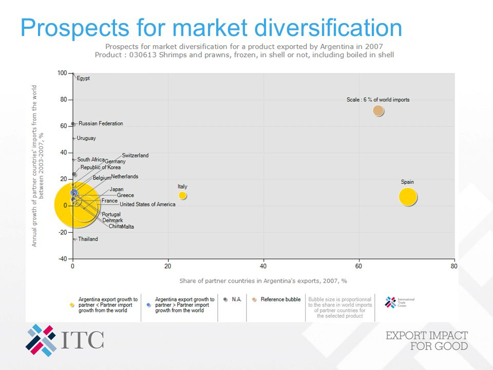 Prospects for market diversification