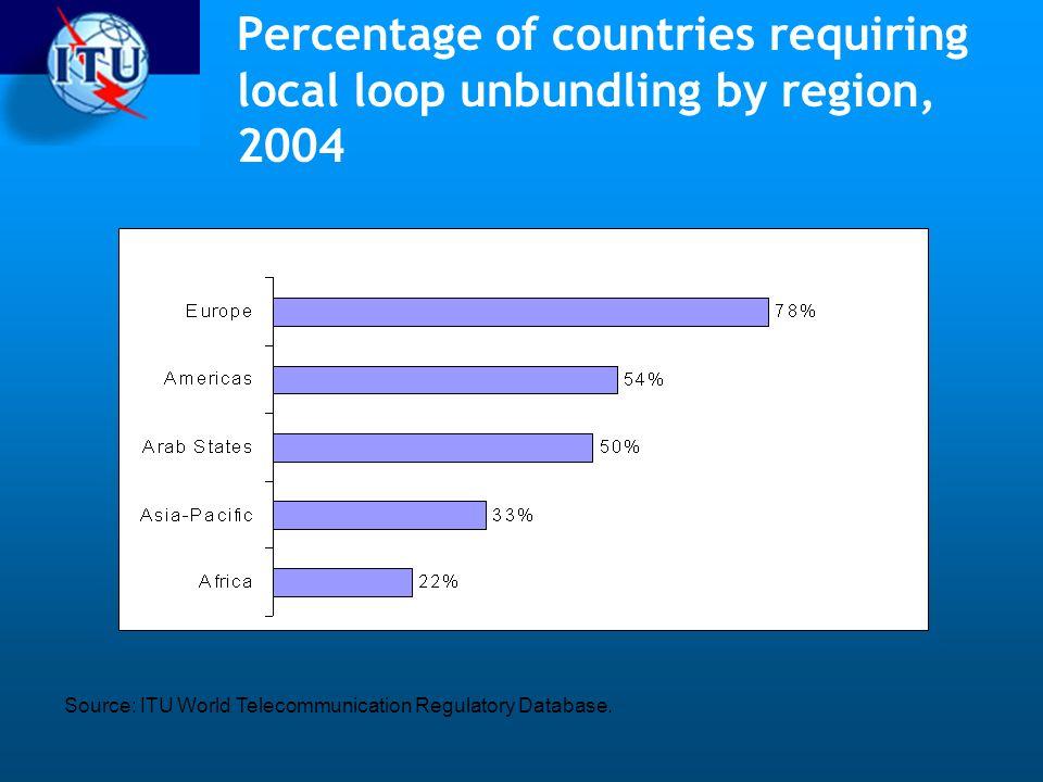 Percentage of countries requiring local loop unbundling by region, 2004 Source: ITU World Telecommunication Regulatory Database.