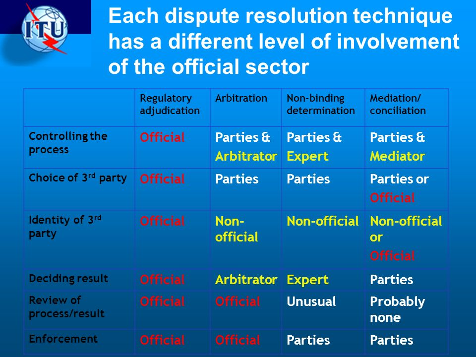 Each dispute resolution technique has a different level of involvement of the official sector Regulatory adjudication ArbitrationNon-binding determination Mediation/ conciliation Controlling the process OfficialParties & Arbitrator Parties & Expert Parties & Mediator Choice of 3 rd party OfficialParties Parties or Official Identity of 3 rd party OfficialNon- official Non-official or Official Deciding result OfficialArbitratorExpertParties Review of process/result Official UnusualProbably none Enforcement Official Parties