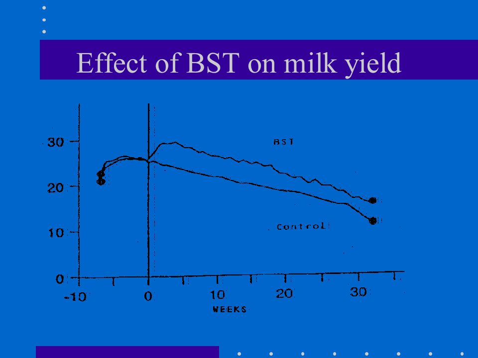 Changes to milk yield and composition Yield 0% to 25% - 12% typical milk composition - changes seen but within normal variation over lactation