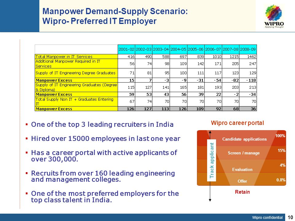 Wipro confidential 10 Manpower Demand-Supply Scenario: Wipro- Preferred IT Employer One of the top 3 leading recruiters in India Hired over 15000 employees in last one year Has a career portal with active applicants of over 300,000.