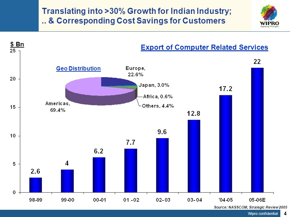 Wipro confidential 4 Translating into >30% Growth for Indian Industry;..