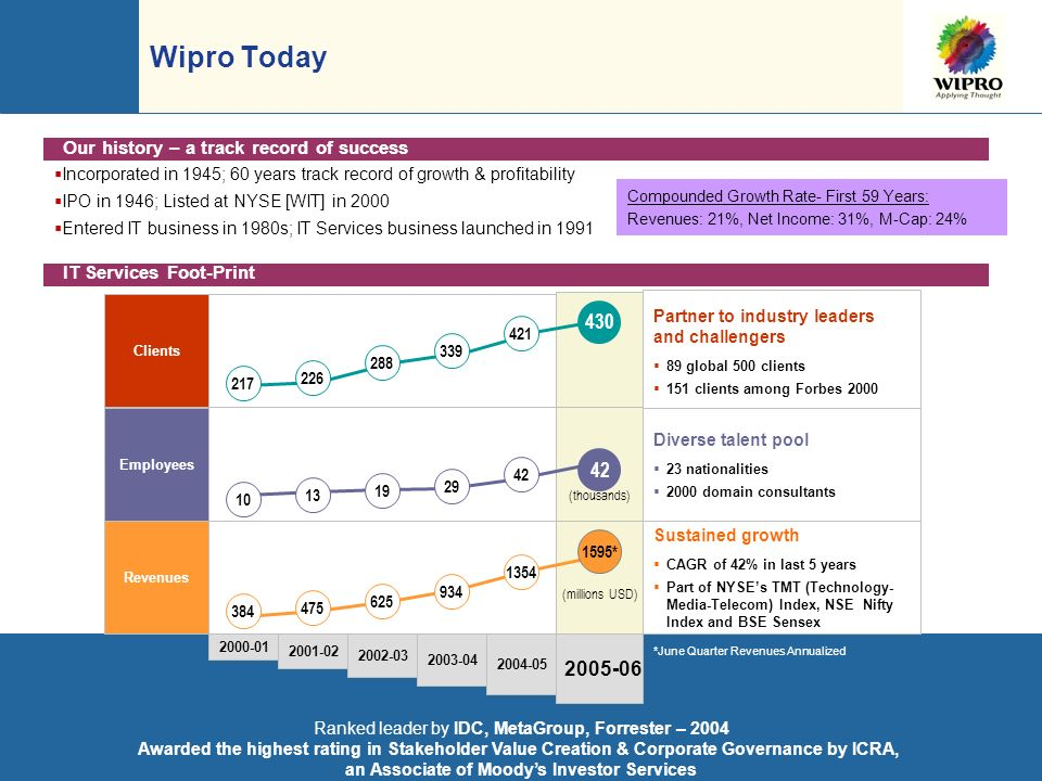 Wipro confidential 8 Ranked leader by IDC, MetaGroup, Forrester – 2004 Awarded the highest rating in Stakeholder Value Creation & Corporate Governance by ICRA, an Associate of Moodys Investor Services Partner to industry leaders and challengers 89 global 500 clients 151 clients among Forbes 2000 Diverse talent pool 23 nationalities 2000 domain consultants Sustained growth CAGR of 42% in last 5 years Part of NYSEs TMT (Technology- Media-Telecom) Index, NSE Nifty Index and BSE Sensex 2000-01 2001-02 2002-03 2003-04 2004-05 2005-06 217 226 288 339 421 430 10 13 19 29 42 (thousands) (millions USD) 384 475 625 934 1354 1595* Clients Employees Revenues Wipro Today *June Quarter Revenues Annualized Incorporated in 1945; 60 years track record of growth & profitability IPO in 1946; Listed at NYSE [WIT] in 2000 Entered IT business in 1980s; IT Services business launched in 1991 Our history – a track record of success Compounded Growth Rate- First 59 Years: Revenues: 21%, Net Income: 31%, M-Cap: 24% IT Services Foot-Print