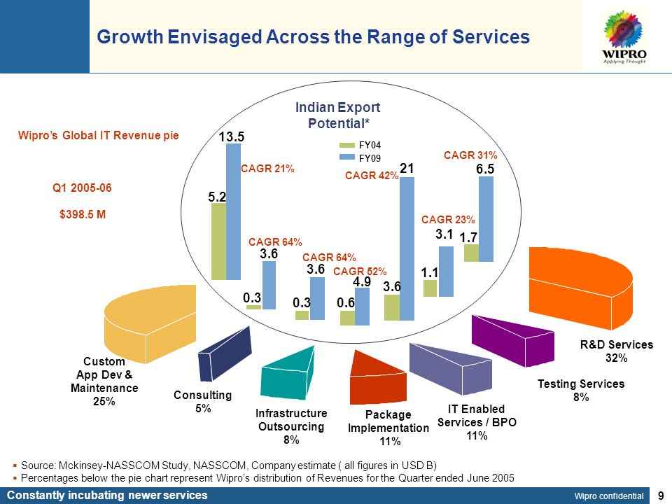 Wipro confidential 9 Growth Envisaged Across the Range of Services Constantly incubating newer services Source: Mckinsey-NASSCOM Study, NASSCOM, Company estimate ( all figures in USD B) Percentages below the pie chart represent Wipros distribution of Revenues for the Quarter ended June 2005 IT Enabled Services / BPO 11% Package Implementation 11% Infrastructure Outsourcing 8% Consulting 5% Custom App Dev & Maintenance 25% 1.7 6.5 0.3 3.6 5.2 13.5 0.3 3.6 0.6 4.9 Indian Export Potential* FY04 FY09 CAGR 21% CAGR 64% CAGR 52% CAGR 31% Wipros Global IT Revenue pie 3.6 21 CAGR 42% R&D Services 32% Q1 2005-06 $398.5 M Testing Services 8% 1.1 3.1 CAGR 23%