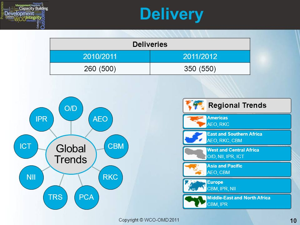 Delivery 10 Copyright © WCO-OMD 2011 Regional Trends Americas AEO, RKC East and Southern Africa AEO, RKC, CBM West and Central Africa O/D, NII, IPR, ICT Asia and Pacific AEO, CBM Europe CBM, IPR, NII Middle-East and North Africa CBM, IPR Global Trends O/DAEOCBMRKCPCATRSNIIICTIPR Deliveries 2010/20112011/2012 260 (500)350 (550)