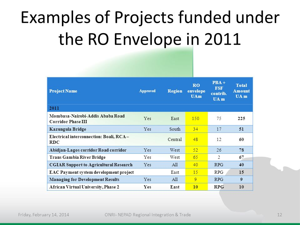 Examples of Projects funded under the RO Envelope in 2011 Project Name Approved Region RO envelope UAm PBA + FSF contrib.