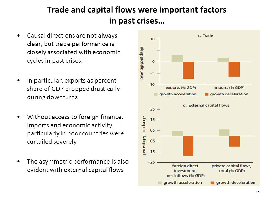 Trade and capital flows were important factors in past crises… Causal directions are not always clear, but trade performance is closely associated with economic cycles in past crises.
