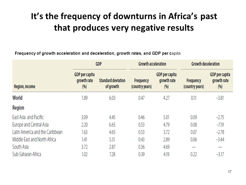 Its the frequency of downturns in Africas past that produces very negative results 17 Frequency of growth acceleration and deceleration, growth rates,