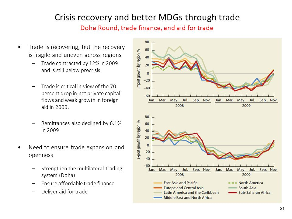 Crisis recovery and better MDGs through trade Doha Round, trade finance, and aid for trade Trade is recovering, but the recovery is fragile and uneven