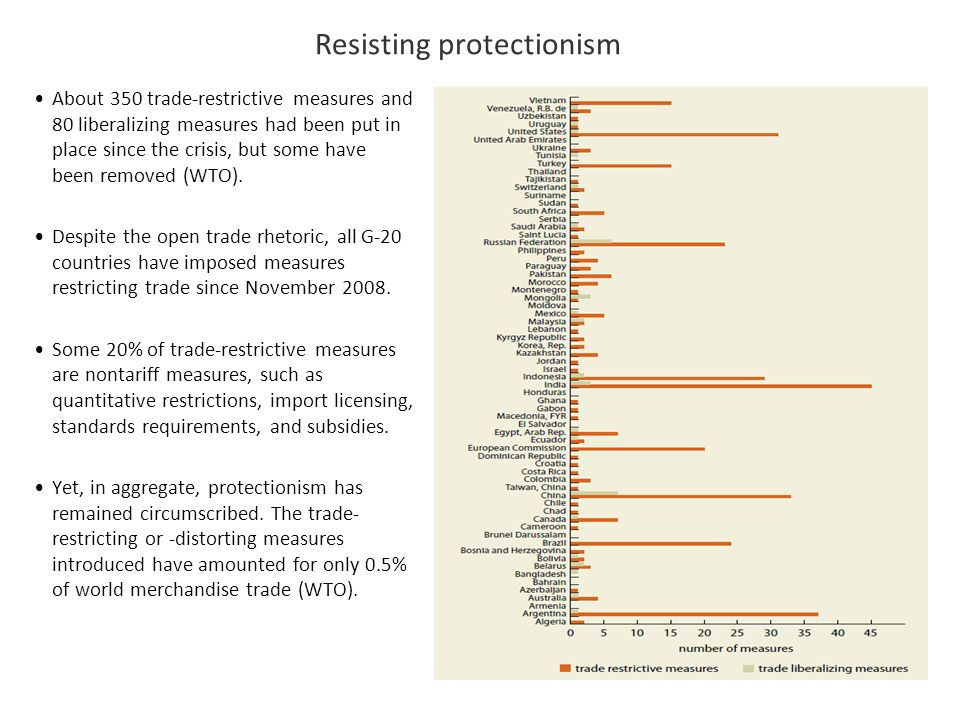 Resisting protectionism About 350 trade-restrictive measures and 80 liberalizing measures had been put in place since the crisis, but some have been r