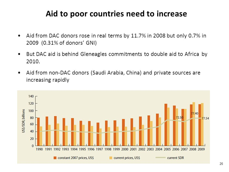 Aid to poor countries need to increase Aid from DAC donors rose in real terms by 11.7% in 2008 but only 0.7% in 2009 (0.31% of donors GNI) But DAC aid is behind Gleneagles commitments to double aid to Africa by 2010.