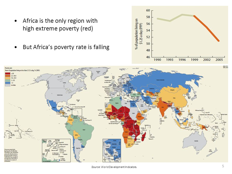 5. Source: World Development Indicators. Africa is the only region with high extreme poverty (red) But Africas poverty rate is falling