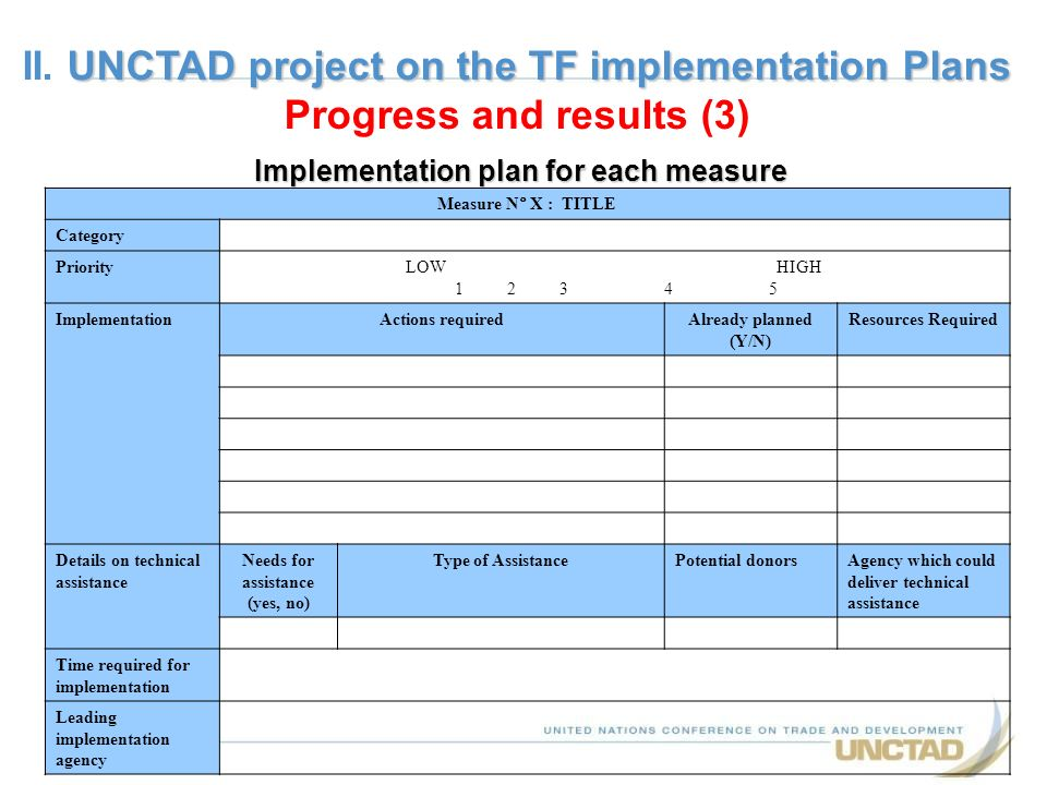 Implementation plan for each measure Measure N° X : TITLE Category PriorityLOW HIGH 1 2 3 4 5 ImplementationActions requiredAlready planned (Y/N) Reso