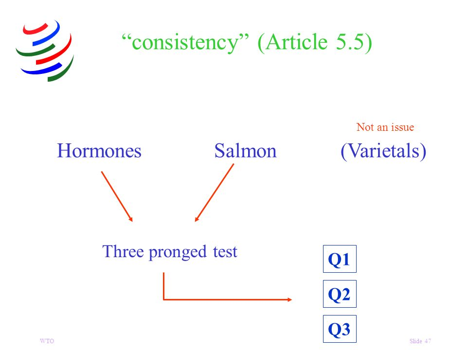 WTOSlide 47 HormonesSalmon(Varietals) Not an issue Three pronged test consistency (Article 5.5) Q1 Q2 Q3