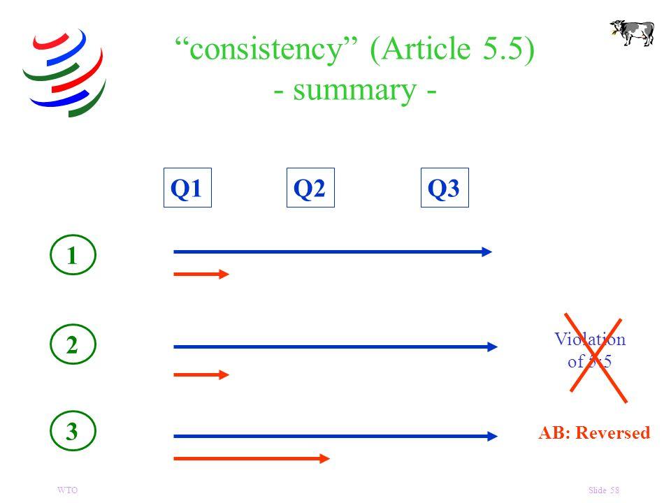 WTOSlide 58 consistency (Article 5.5) - summary - Q1Q3Q2 1 2 3 Violation of 5:5 AB: Reversed