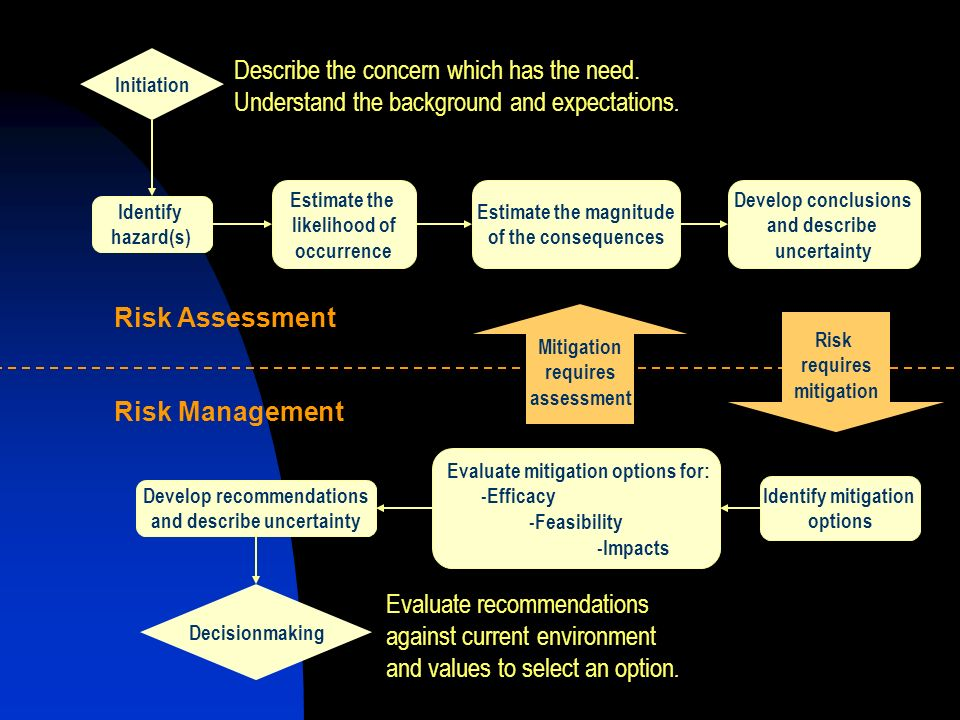Mitigation requires assessment Risk requires mitigation Initiation Identify hazard(s) Estimate the likelihood of occurrence Estimate the magnitude of