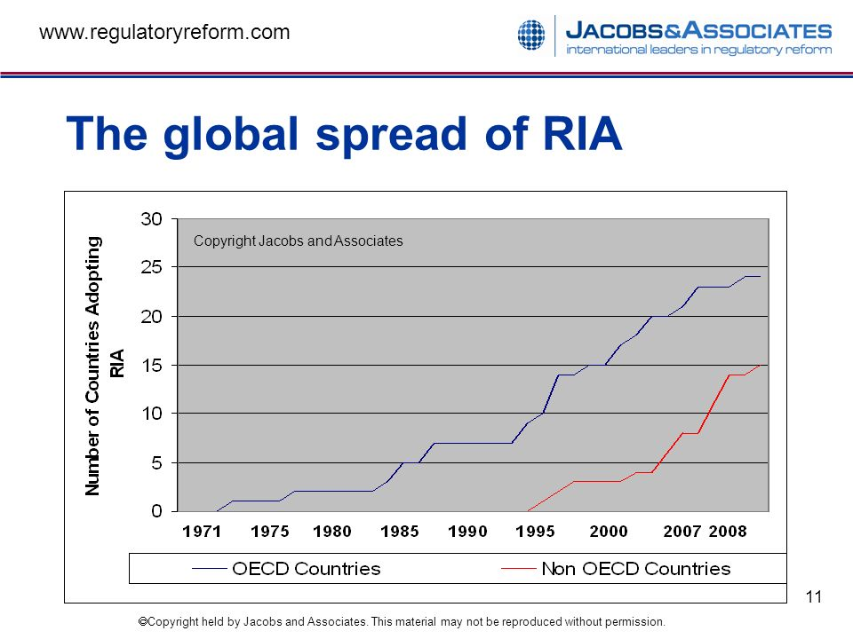 Copyright held by Jacobs and Associates. This material may not be reproduced without permission. www.regulatoryreform.com 11 The global spread of RIA