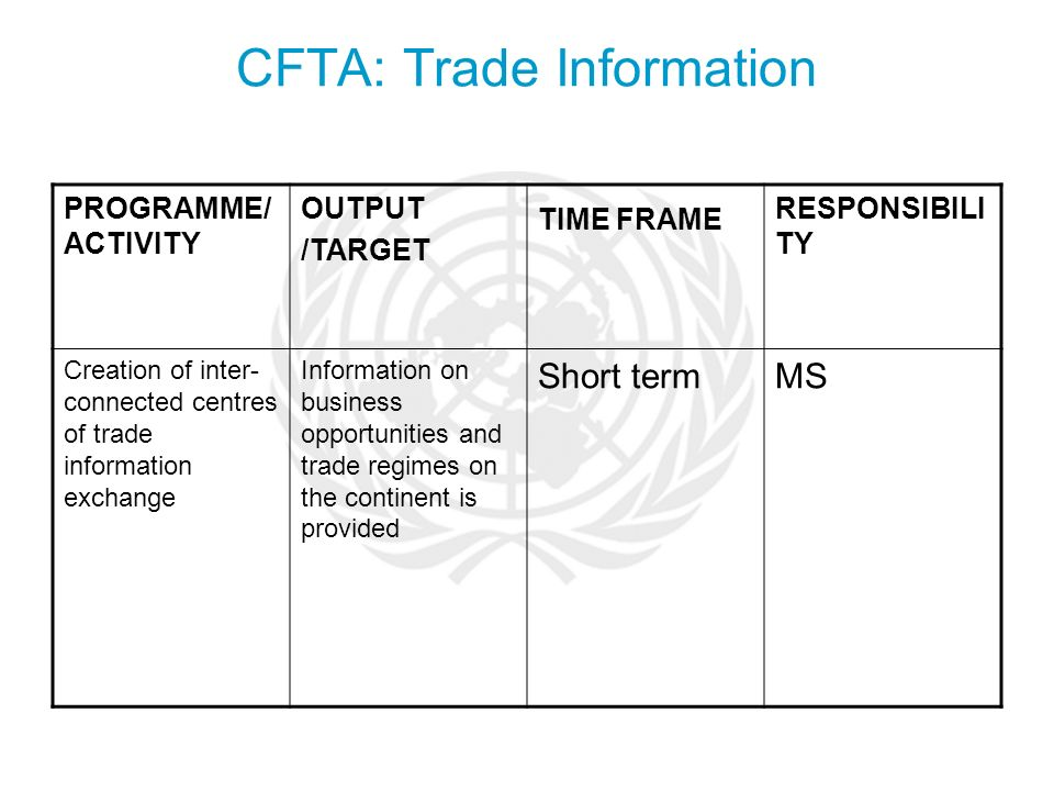 CFTA: Trade Information PROGRAMME/ ACTIVITY OUTPUT /TARGET TIME FRAME RESPONSIBILI TY Creation of inter- connected centres of trade information exchange Information on business opportunities and trade regimes on the continent is provided Short termMS