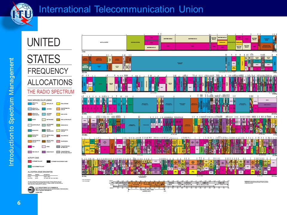 International Telecommunication Union 6 Introduction to Spectrum Management