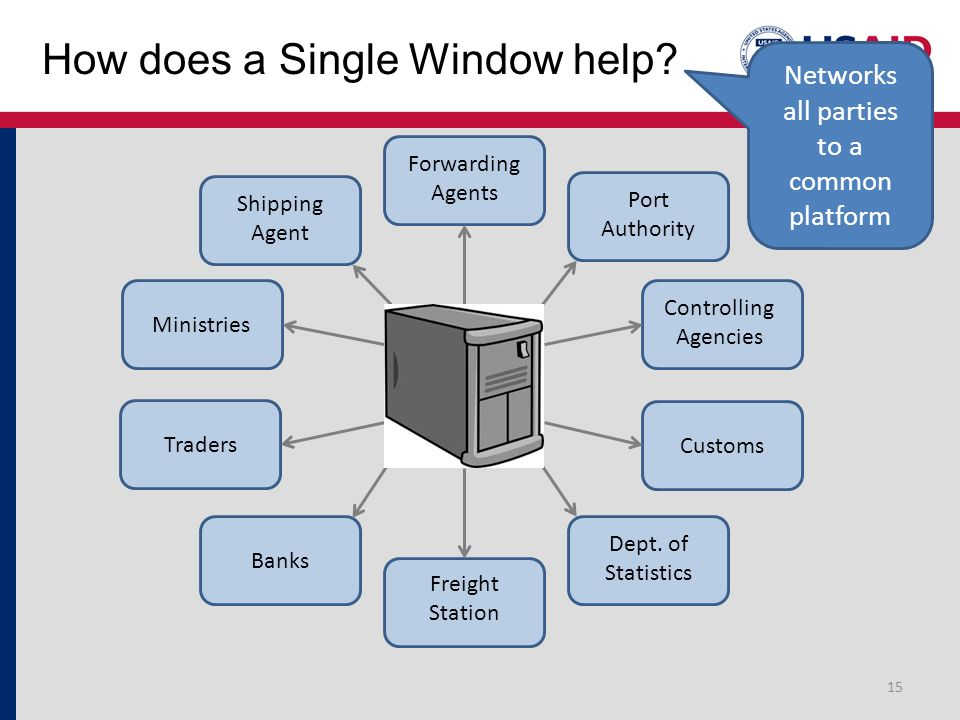 How does a Single Window help? 15 Networks all parties to a common platform Forwarding Agents Ministries Shipping Agent Traders Customs Freight Statio