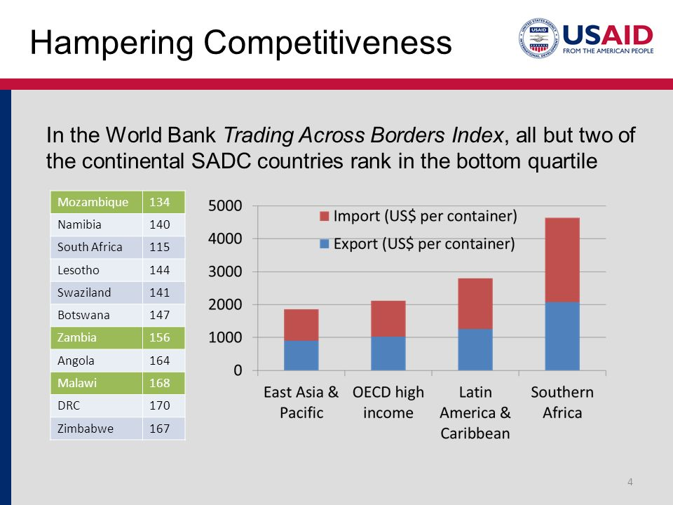 Hampering Competitiveness In the World Bank Trading Across Borders Index, all but two of the continental SADC countries rank in the bottom quartile 4