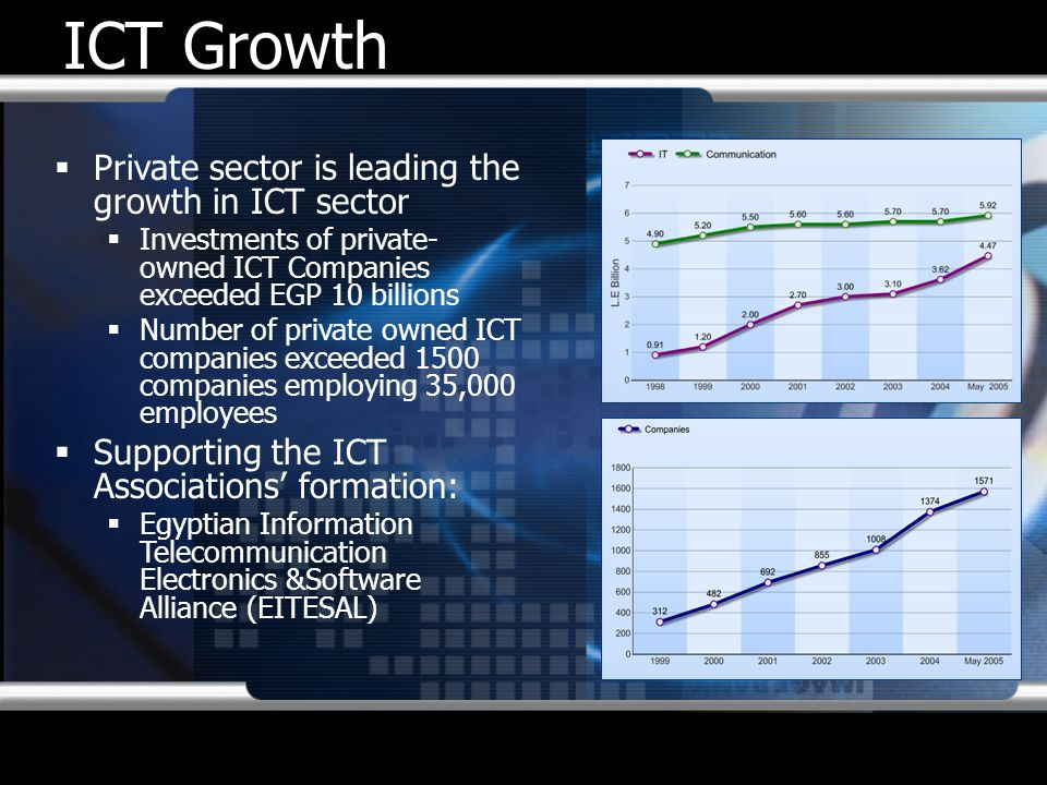 ICT Growth Private sector is leading the growth in ICT sector Investments of private- owned ICT Companies exceeded EGP 10 billions Number of private o