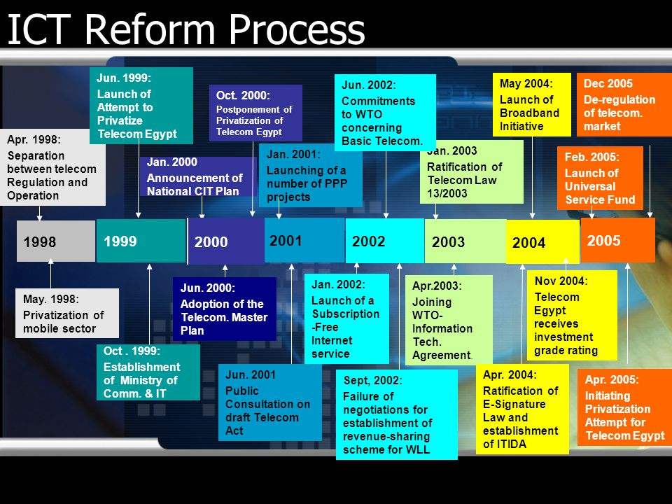 ICT Reform Process 1998 Apr. 1998: Separation between telecom Regulation and Operation May. 1998: Privatization of mobile sector 1999 Jun. 1999: Launc