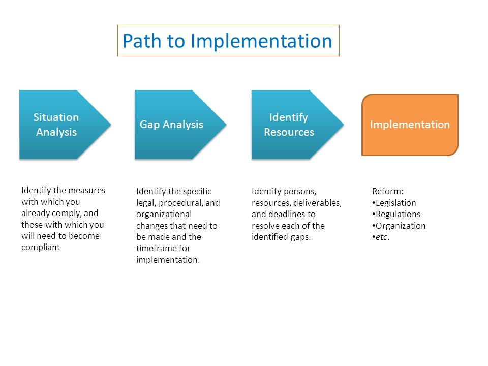 Situation Analysis Gap Analysis Identify Resources Implementation Identify the measures with which you already comply, and those with which you will n