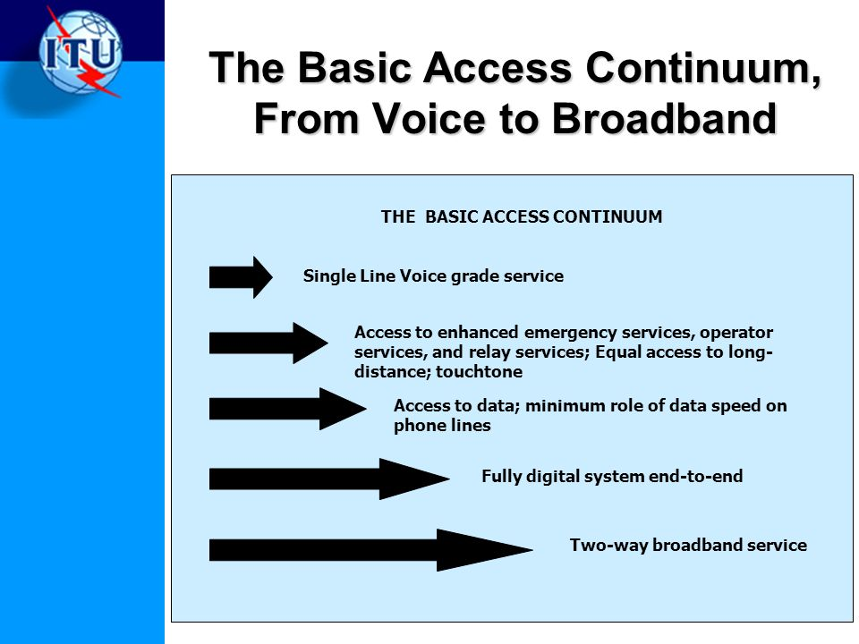 The Basic Access Continuum, From Voice to Broadband Single Line Voice grade service Access to enhanced emergency services, operator services, and relay services; Equal access to long- distance; touchtone Access to data; minimum role of data speed on phone lines Fully digital system end-to-end Two-way broadband service THE BASIC ACCESS CONTINUUM