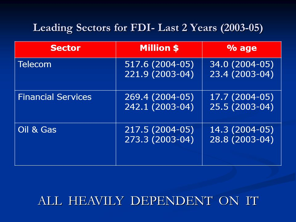 Leading Sectors for FDI- Last 2 Years (2003-05) SectorMillion $% age Telecom517.6 (2004-05) 221.9 (2003-04) 34.0 (2004-05) 23.4 (2003-04) Financial Se