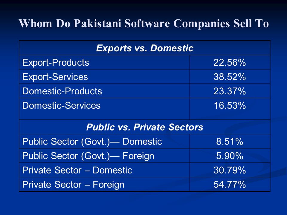 Whom Do Pakistani Software Companies Sell To Exports vs.