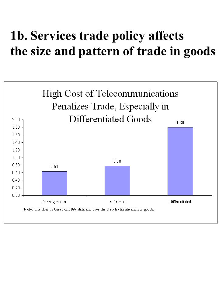 1b. Services trade policy affects the size and pattern of trade in goods