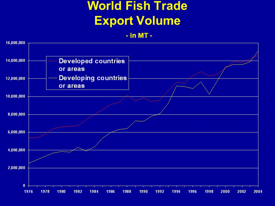 World Fish Trade Export Volume - in MT -