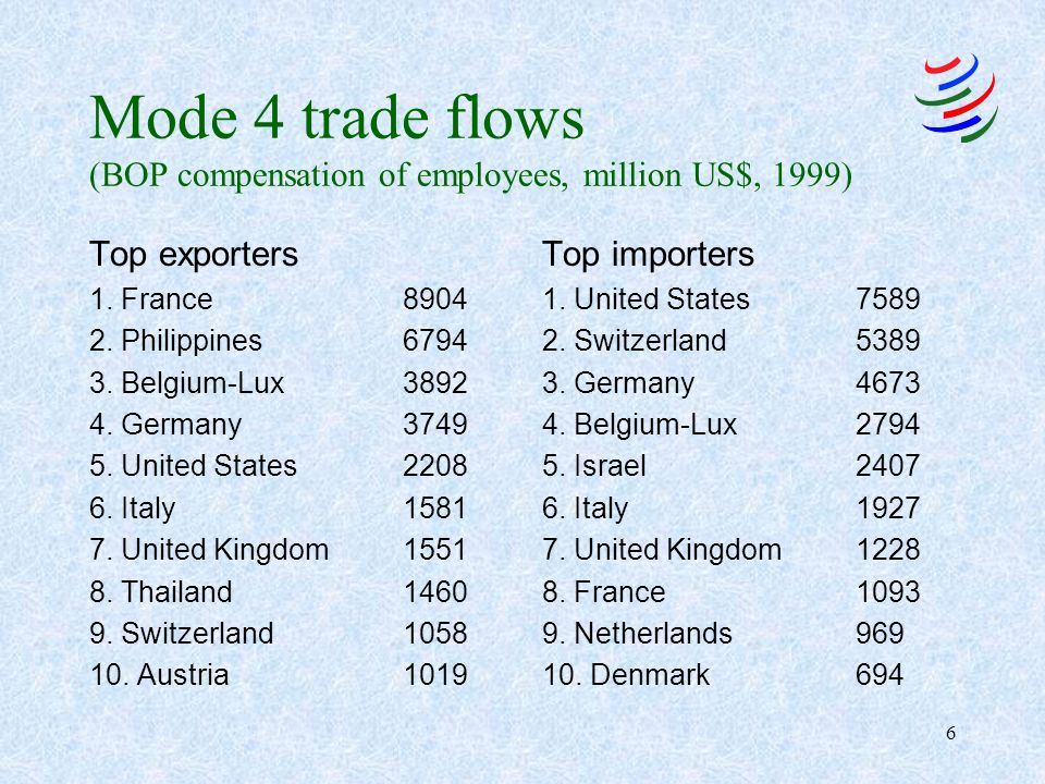 6 Mode 4 trade flows (BOP compensation of employees, million US$, 1999) Top exporters 1. France8904 2. Philippines6794 3. Belgium-Lux3892 4. Germany37