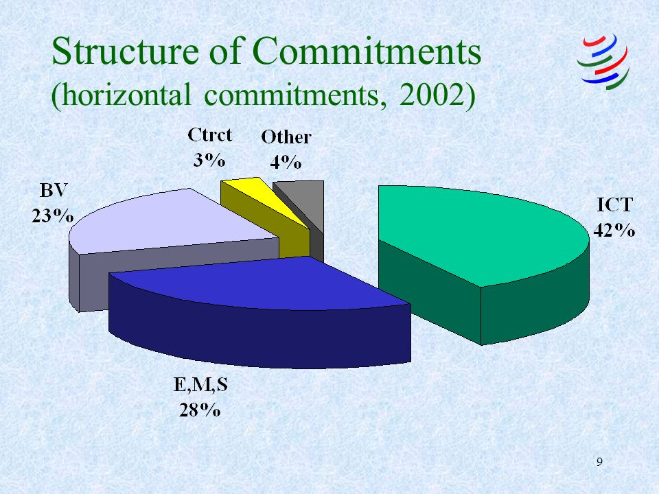 9 Structure of Commitments (horizontal commitments, 2002)