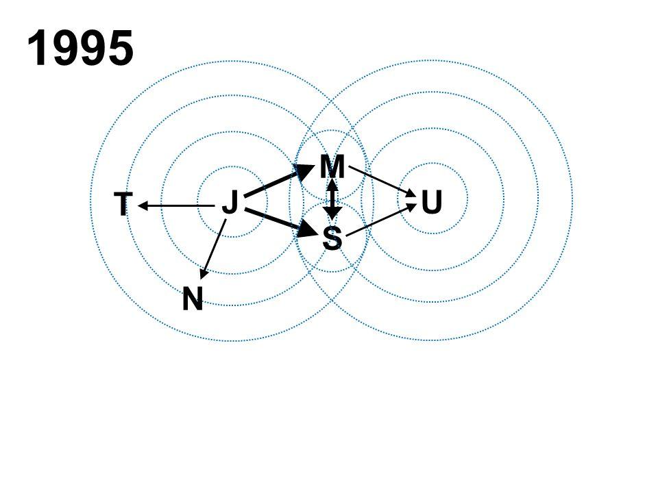 1995 J M S T N U