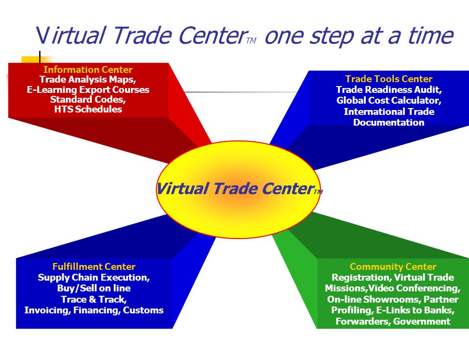 Virtual Trade Center TM one step at a time Information Center Trade Analysis Maps, E-Learning Export Courses Standard Codes, HTS Schedules Community C