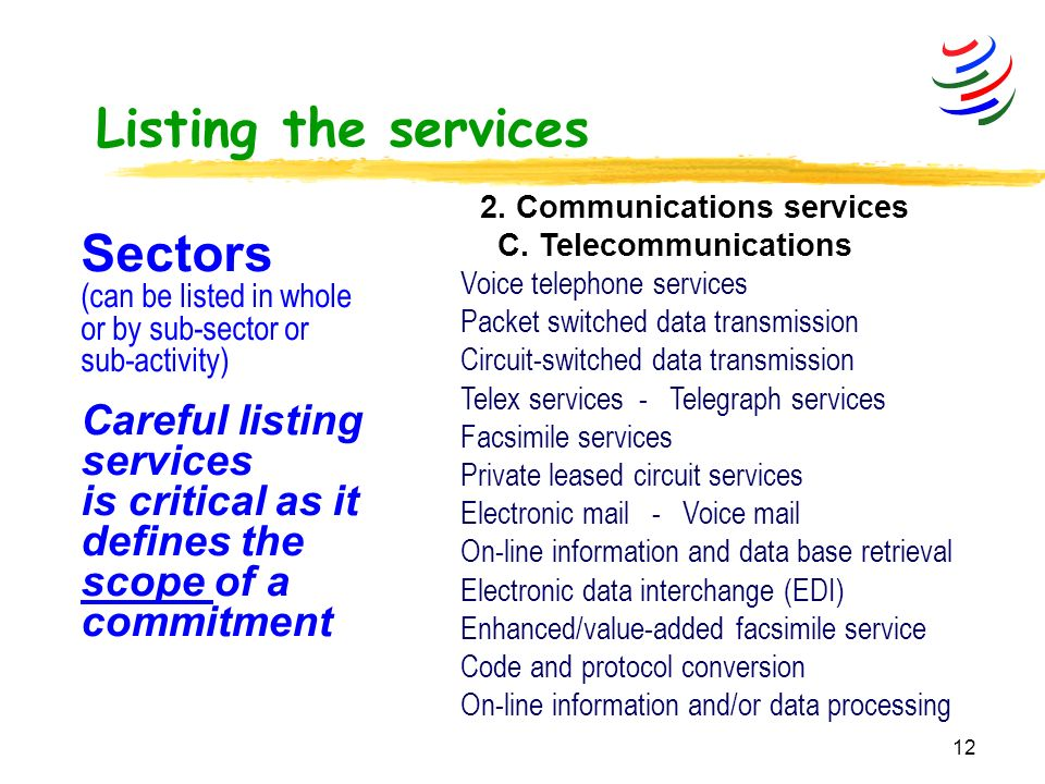 12 Listing the services 2. Communications services C.
