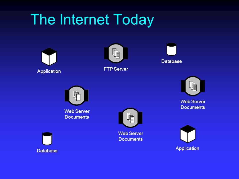 The Internet Today FTP Server Web Server Documents Database Application Web Server Documents
