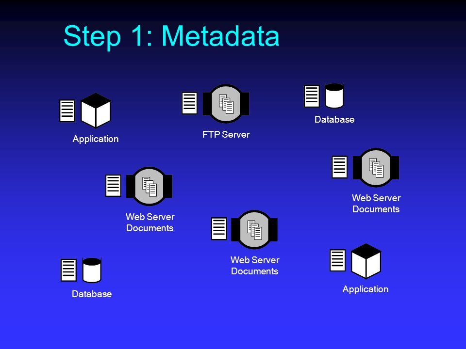 Step 1: Metadata FTP Server Web Server Documents Database Application Web Server Documents