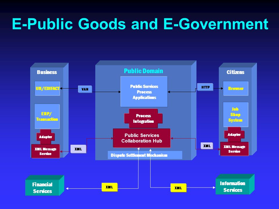 Public Domain BusinessCitizens ERP/ Transaction Job Shop System VAN HTTP Public Services Process Applications UN/EDIFACTBrowser Dispute Settlement Mec